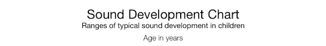 Sound Development Chart